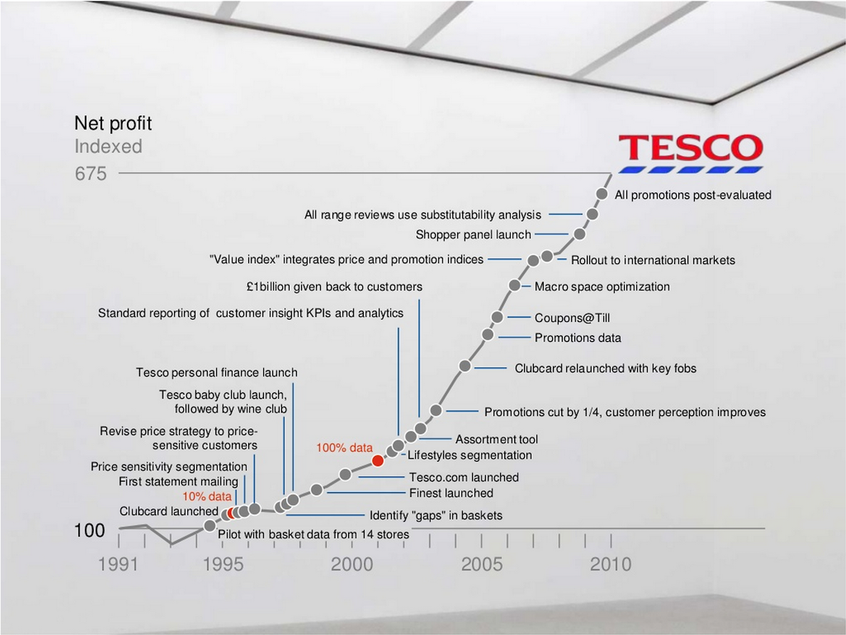 segmentation in tesco I suspect the third generation will be segmentation engines like amazon, netflix, and pandora companies have started to make this segmentation shift in their email marketing the opinions expressed here by inccom columnists are their own.