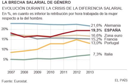 retail mujeres brecha salarial