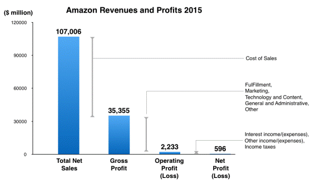 amazon-profits-2015
