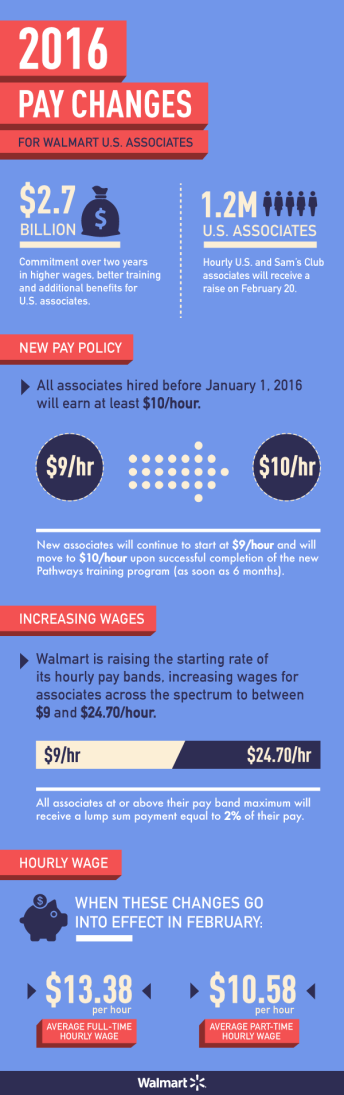 WALMART NEW PAY POLICY