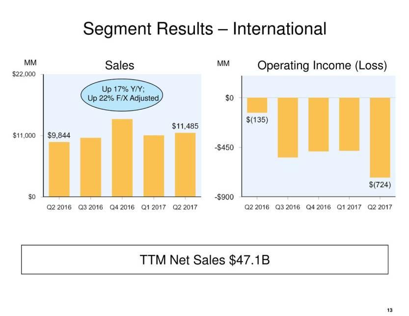 amazon earnings calls 6