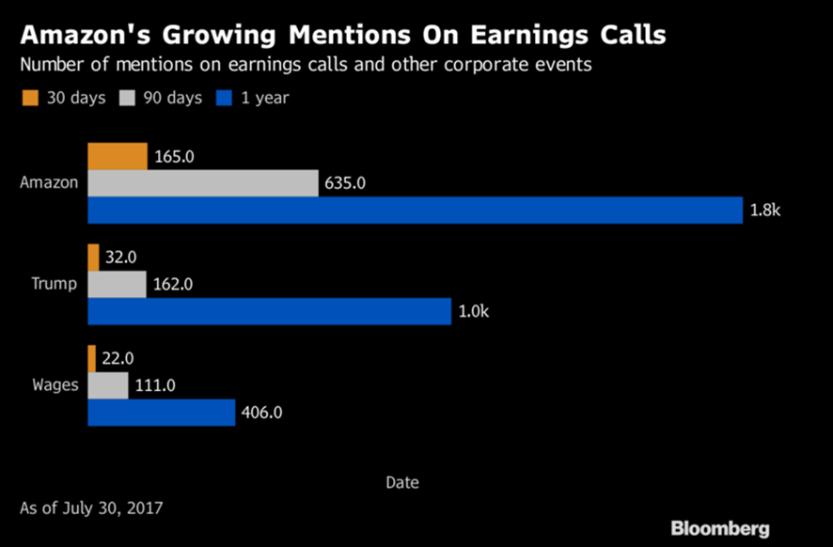 amazon earnings calls