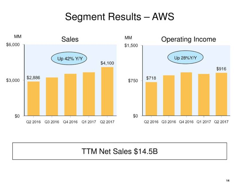 amazon earnings calls7